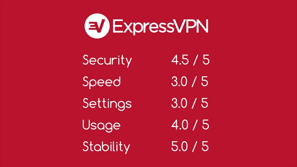 ExpressVPN indepth review