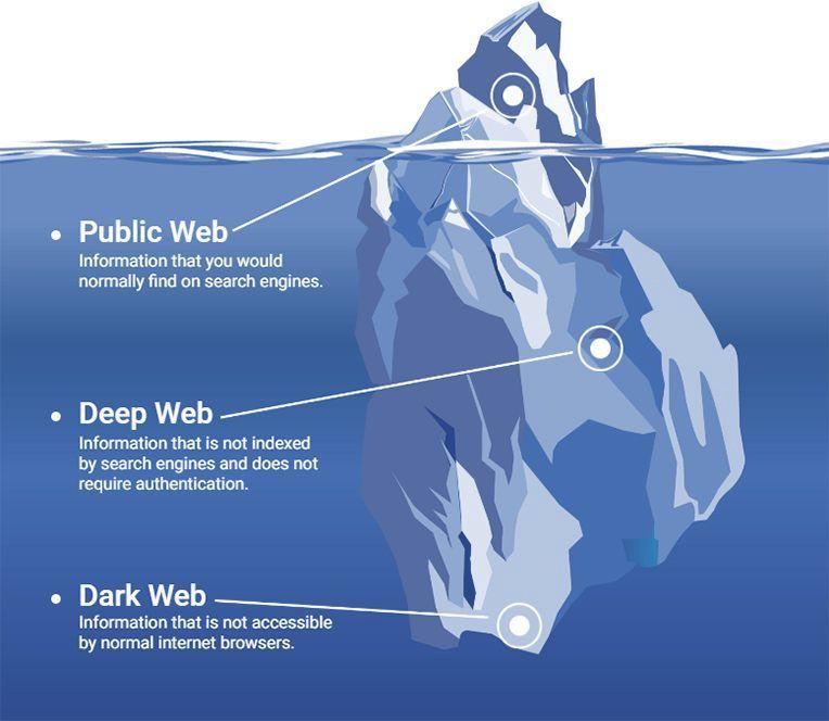 dark web vs deep web misconceptions